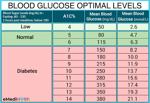blood sugar levels of people with diabetes