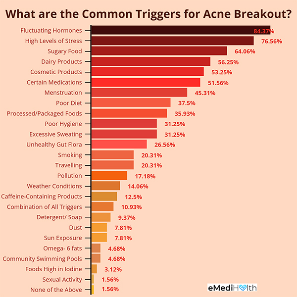 common acne triggers