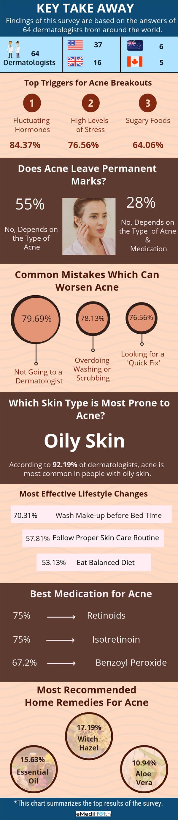 acne survey takeaway