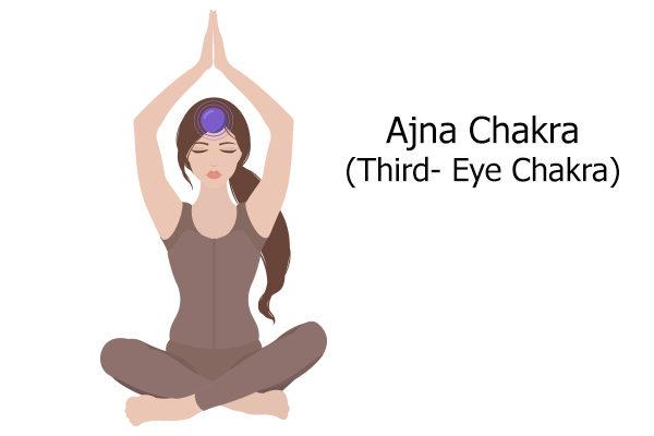 ajna chakra (third-eye chakra)