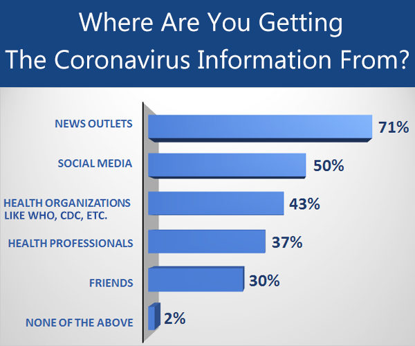 sources from where public is getting intel on coronavirus