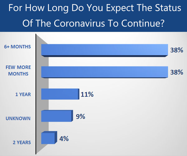 for how long shall the covid-19 pandemic last?