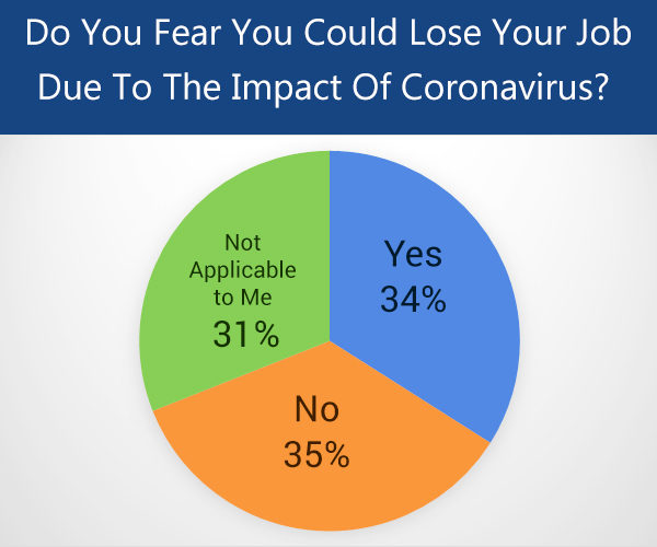 impact of the coronavirus on economy and employment