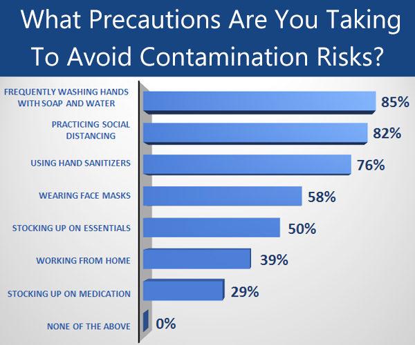 precautions people take to avoid contamination risks