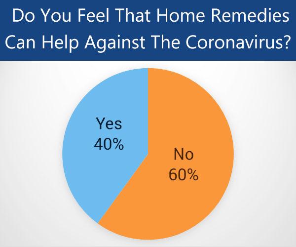 are home remedies helpful against the coronavirus ?