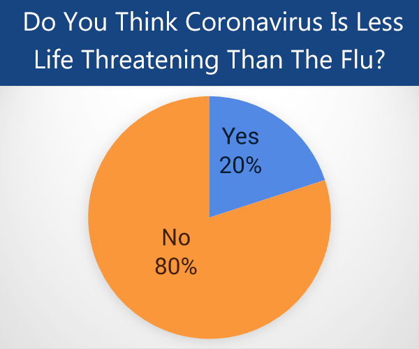 which is more life-threatening flu or the coronavirus?