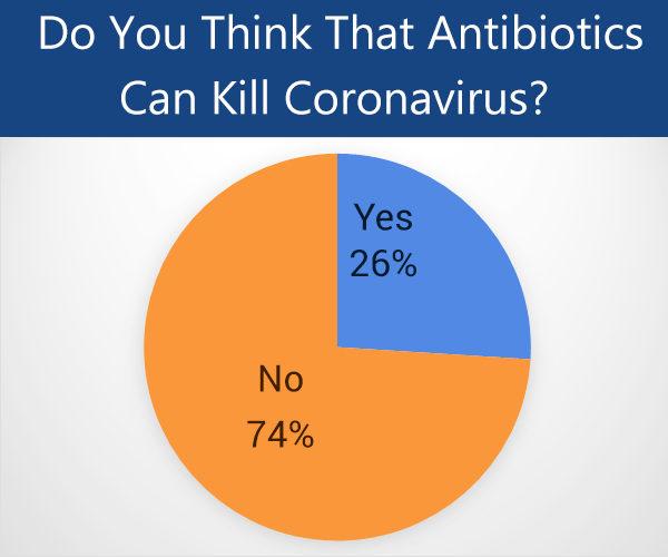 are antibiotics helpful in treatment of the coronavirus?