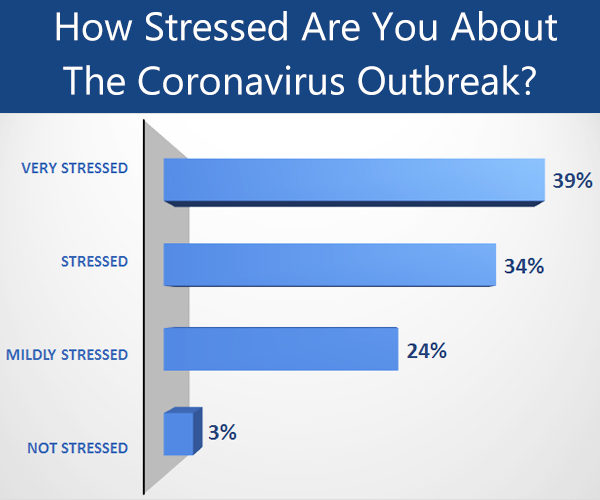 stress situation during the coronavirus outbreak