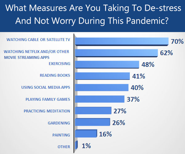 measures that can be taken to de-stress yourself during the pandemic