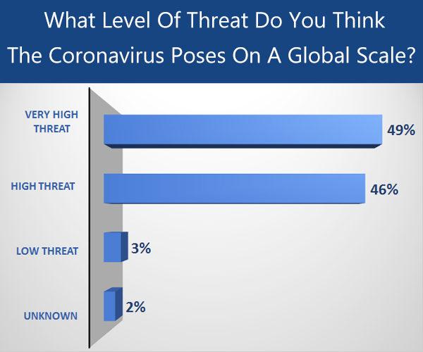 threat level of the coronavirus on a global scale