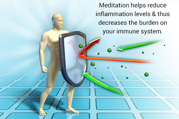 practicing meditation helps strengthen the immune system