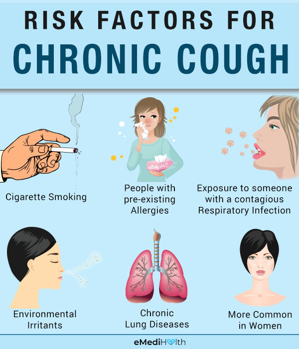 risk factors for chronic cough