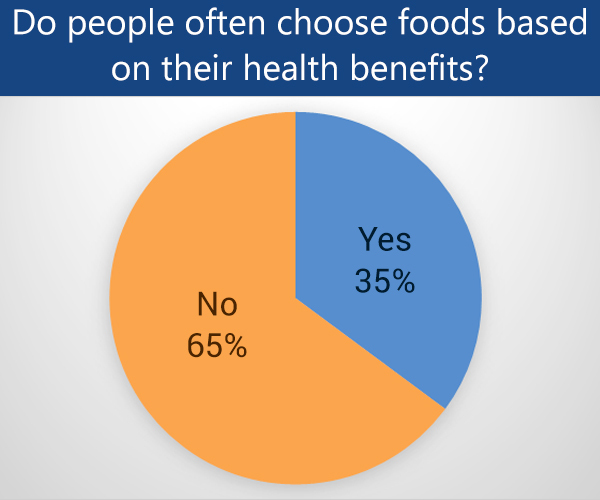 do people consume foods based on their nutritional benefits?