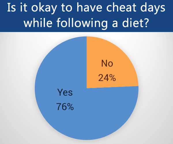 are cheat days ok to have while on a diet?
