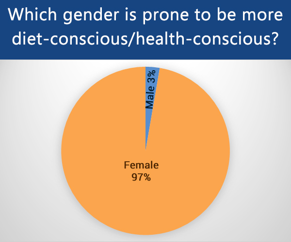 which gender (male or female) is most health conscious?