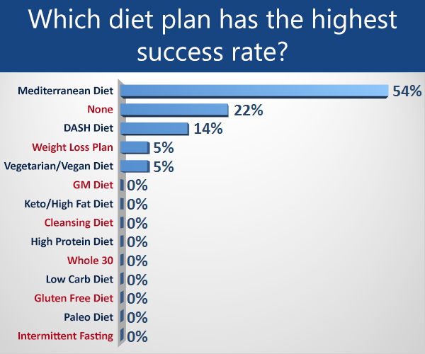 which diet plans has the highest success rate?