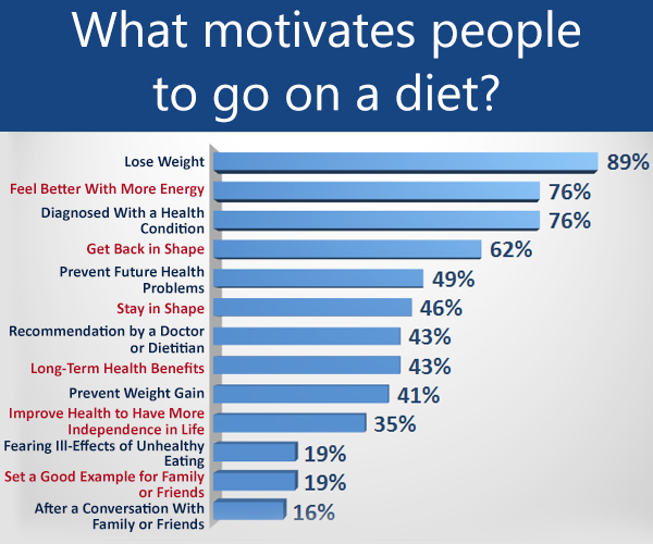 What motivates people to go on a diet?