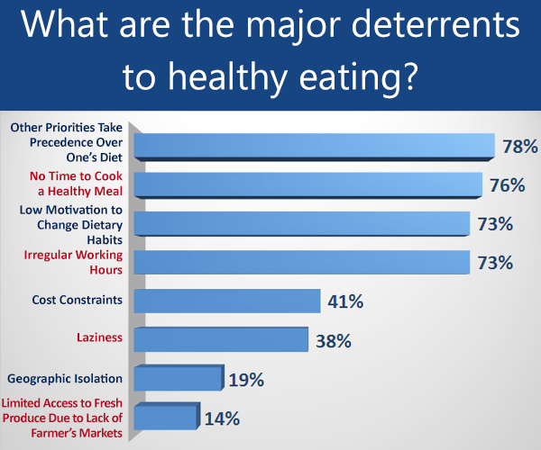 major deterrents of healthy eating