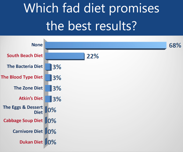 which fad diets promises the best results?