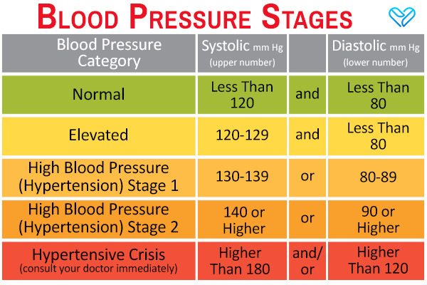different stages of hypertension