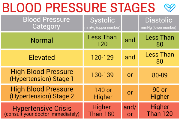 how to measure blood pressure?