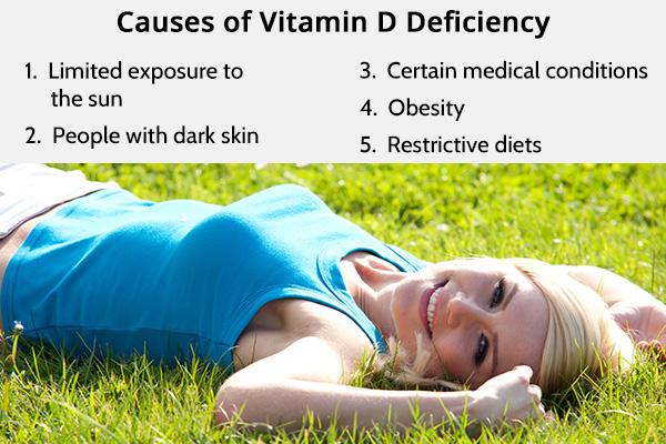 causes behind vitamin D deficiency