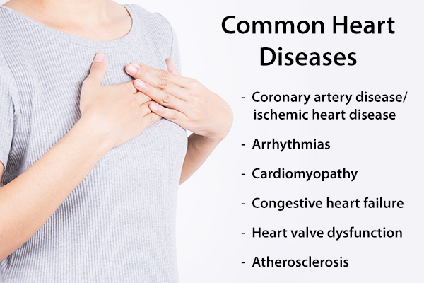 some common heart ailments